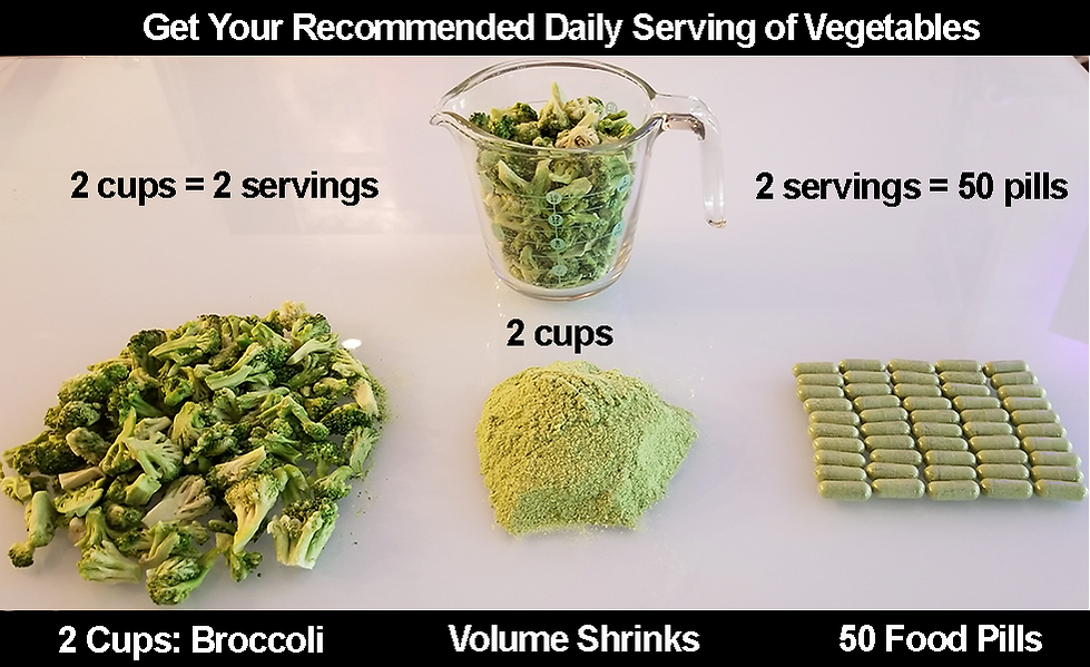 Words broccolli to powder to pills.png
