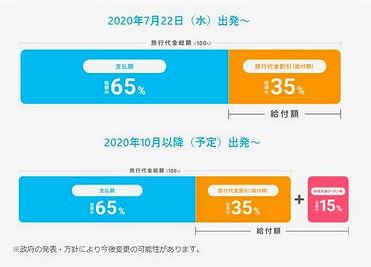 Go%20To%20%E3%83%88%E3%83%A9%E3%83%99%E3