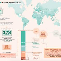 HCI 2.0   Global Urban Futures