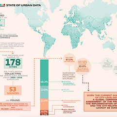 HCI 2.0 | Global Urban Futures
