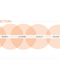 HCI 2.0 Timeline | Global Urban Futures