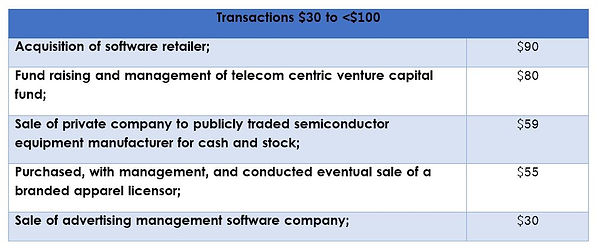 Selected Transactions - 30 to 100.JPG