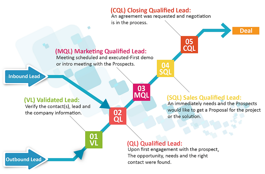 Fruition BSG-Lead to Deal Process