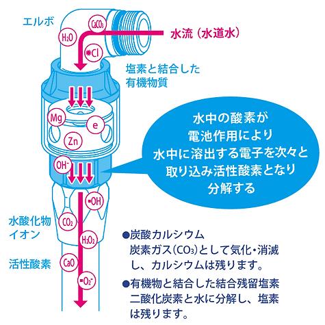 水と酸素を媒介したクリーンなエネルギー電池