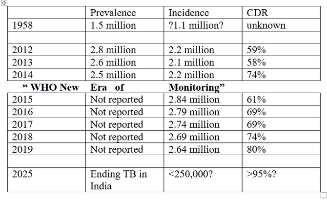 We're really trying to make sense of TB in India