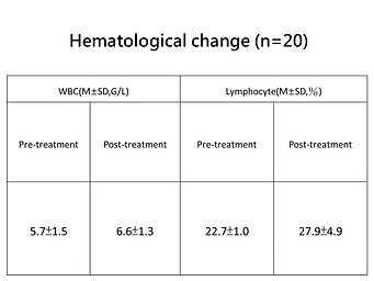 Hematological change data