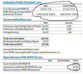 How to manage a drug-resistant pandemic? (2) Estimating the burden of disease at a national level…