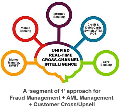Unified Real Time Cross Channel Intellig
