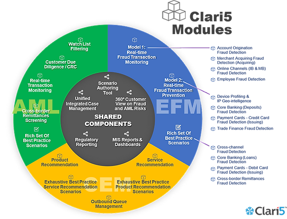 Clari5 Modules.png