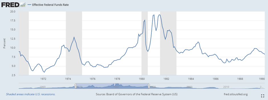 What really happened during the Volcker years?