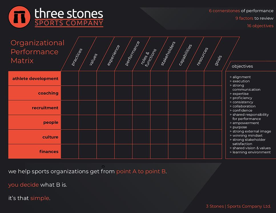3 Stones - Organizational Matrix copy.pn