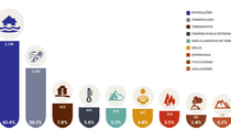 Novo relatório da ONU aponta dados preocupantes sobre desastres naturais