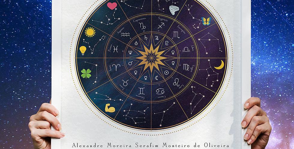 Kit Mapa Astral