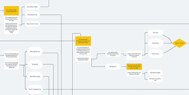 Willow-ConversationFlow-CU.png