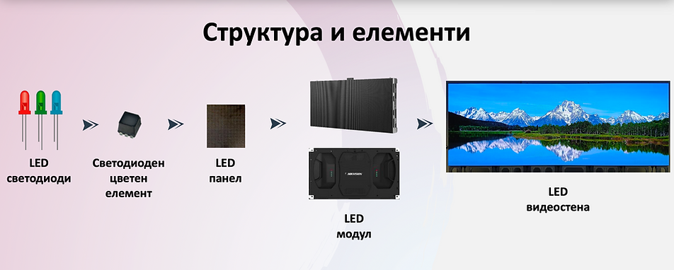 Структура и елементи на LED екран.png