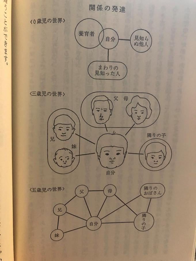 野村庄吾『乳幼児の世界―こころの発達』 (岩波新書:1980年)