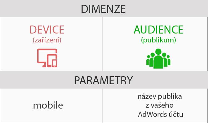 Dimenze a atributy funkce IF v Google AdWords