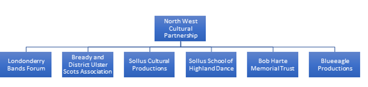 Organisational Chart.png