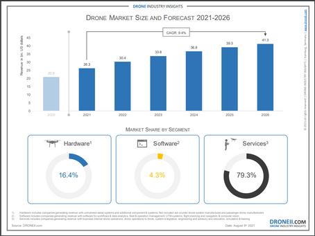 Evolução do mercado de drones 2021-2026