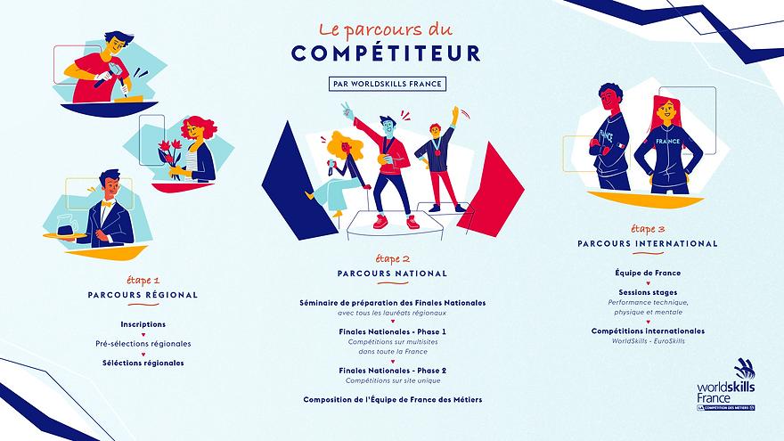 WSFR_Parcours_du_Competiteur.png