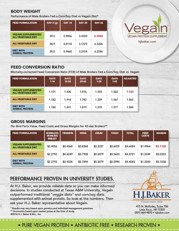 H.J. Baker Vegain Tech Sheet, Back