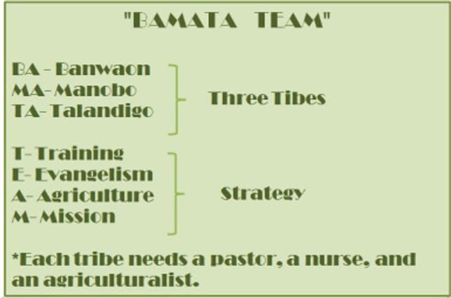 Bamata Team 2