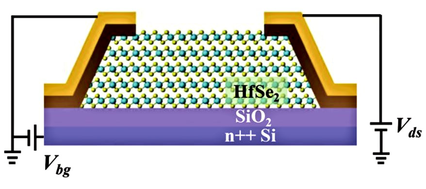 Tunable electrical properties of multilayer HfSe2 field effect transistors by oxygen plasma treatment.