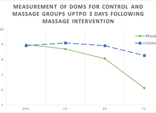Sports Massage: The Effect On DOMS