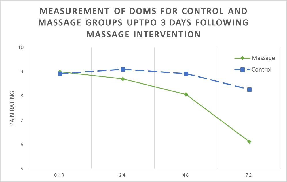 Massage graph 1