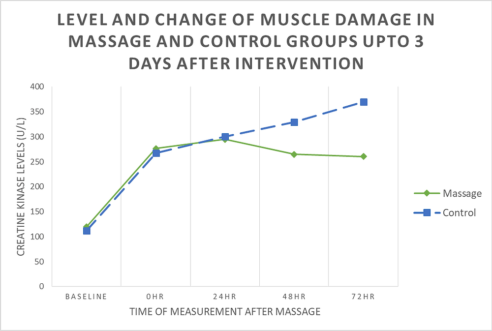 Level of muscle damage after a massage