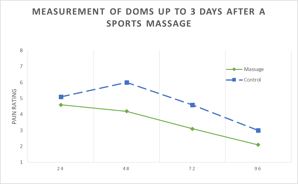 Massage graph 2