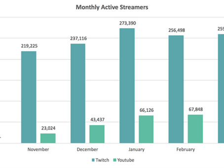 Live Streaming - YouTube Live Popular But Twitch Still Preferred