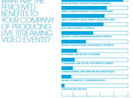 Survey Reveals Importance of Live Streaming.
