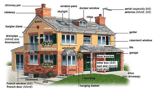 tremendous-house-parts-name-0.png