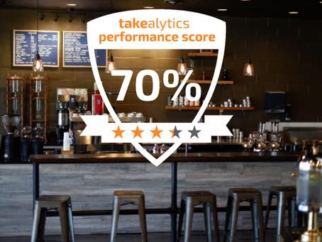 Coffee & Lunch - Takealytics Performance Score
