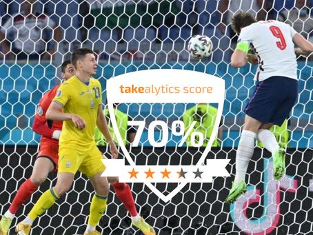 Takealytics Performance Score - 7th July 2021