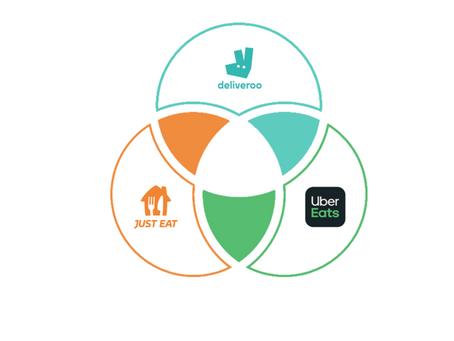 Uber Eats has greatest growth in Lockdown - Takealytics Platform Share Report