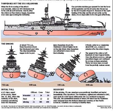 Illustration of the U.S.S. Oklahoma taking torpedo hits and capsizing on December 7, 1941.