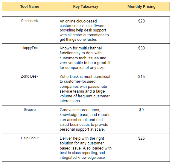key takeaways table and pricing for remote support tools