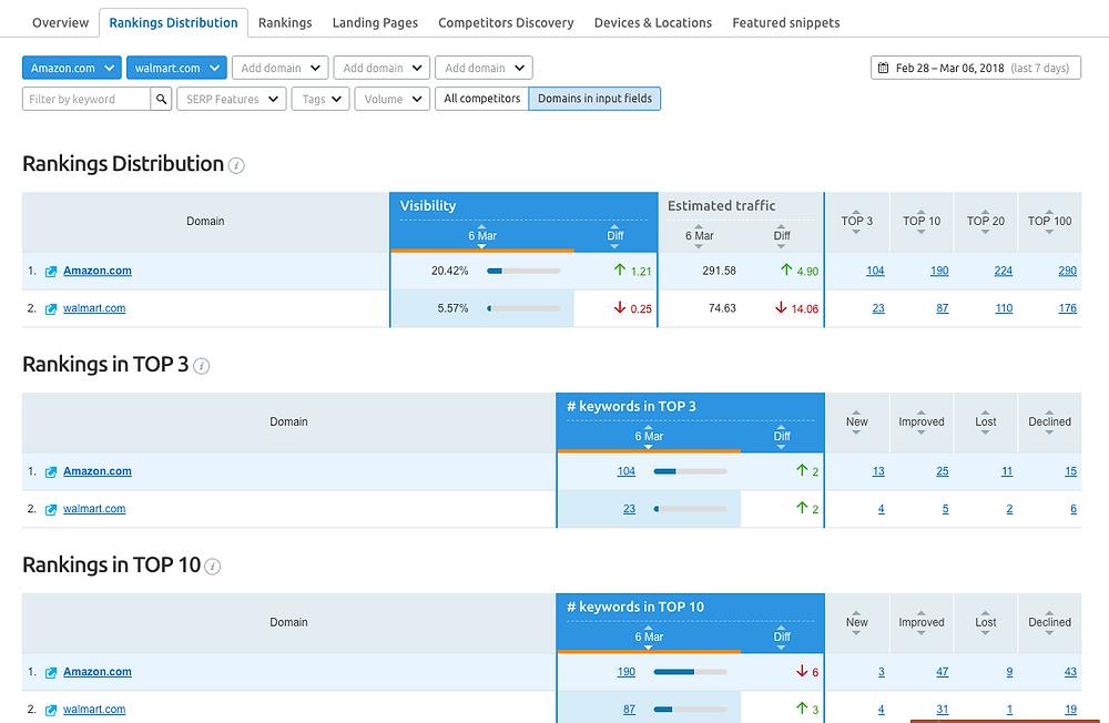 SEMrush ranking report dashboard
