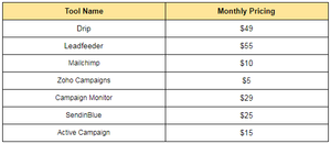 pricing table of email marketing tools