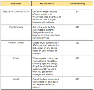 a table stating key takeaways of eCommerce tools and its pricing