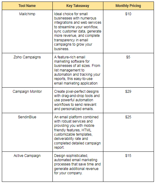 Leadfeeder and Drip alternatives key takeaway table with pricings