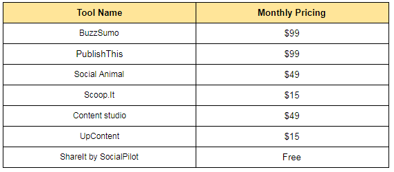 content marketing tools pricing table