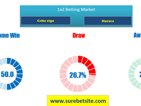 1X2 OR WIN-DRAW-WIN PREDICTION FOR CELTA VIGO VS HUESCA