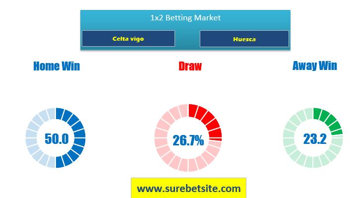 Celta vigo vs Huesca predictions