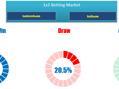 1X2 OR WIN-DRAW-WIN PREDICTION FOR TOTTENHAM VS FULHAM