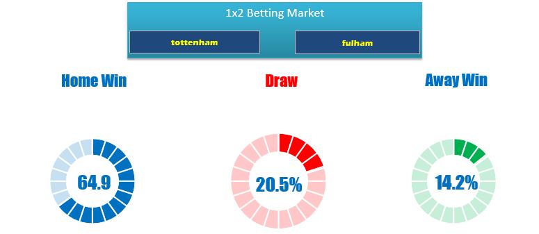 Tottenham vs Fullham predictions