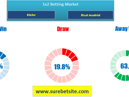 1X2 (WIN-DRAW-WIN) PREDICTION FOR ELCHE VS REAL MADRID