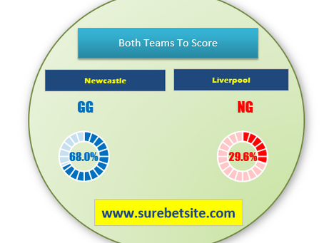 1X2 (WIN-DRAW-WIN) PREDICTION FOR NEWCASTLE VS LIVERPOOL
